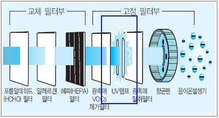 교체필터부와 고정필터부 사이 UV 램프 위치를 설명하는 이미지