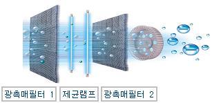 광촉매필터 1 제균램프, 광촉매필터 2