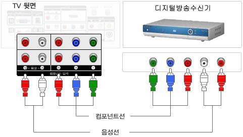 TV와 디지털방송수신기를 컴포넌트선과 음성선으로 연결한 그림화면