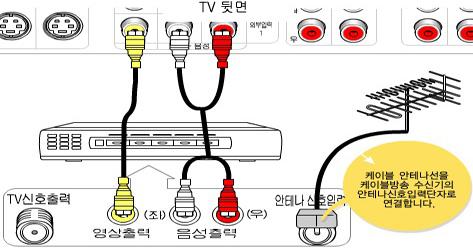 케이블 안테나선을 케이블방송 수신기의 안테나신호입력단자로 연결