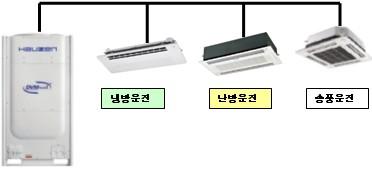 냉방과 난방을 사용하는 제품으로 난방을 하게 되면 냉방과는 반대의 방향으로  냉매가스를 순환
