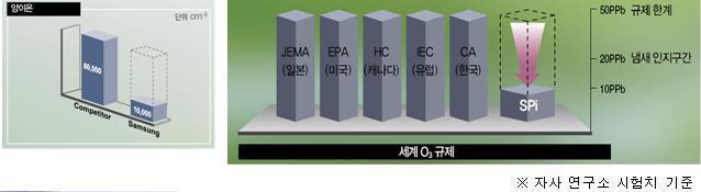 자사 연구소 시험치 기준에 의한 그래프
