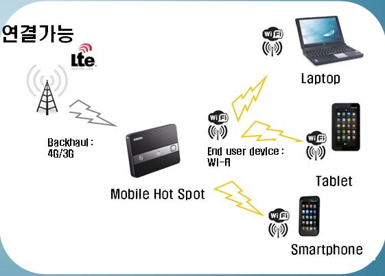 WiFi AP 1대로 연결가능한 모습 안내