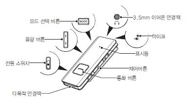 모드 선택 버튼, 음량 버튼, 전원 스위치, 다목적 연결잭, 통화 버튼, 제어버튼, 표시등, 마이크, 3.5mm 이어폰 연결잭으로 구성된 HS3000의 그림