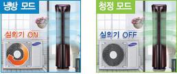냉방모드에서는 실외기가 on되고, 청정모드에서는 실외기가 off되는 것을 나타낸 이미지