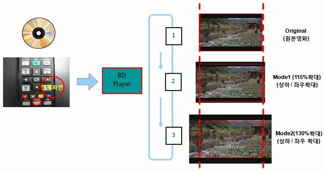 '전체버튼'을 누를 때마다 변경되는 순서대로 화면의 변화를 표시한 그림