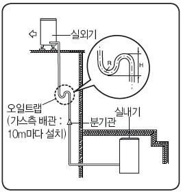 실외기가 실내기보다 높이 설치된 상태에 오일트랩을 설치한 모습