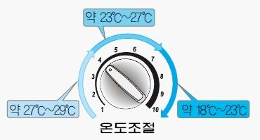 온도조절 1~4단계 : 약 27 ℃ ~ 29 ℃, 온도조절 4~7단계 : 약 23 ℃ ~ 27 ℃, 온도조절 7~10단계 : 약 18 ℃ ~ 23 ℃,