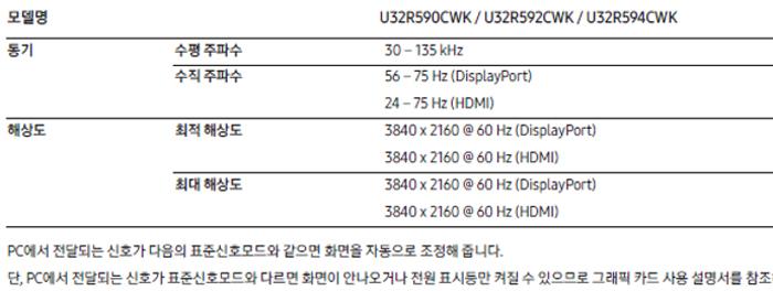 LU32R59 시리즈 제품의 최대해상도 및 주사율