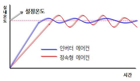 인버터 에어컨과 정속형 에어컨의 설정온도에 따른 실내온도 변화되는 표이미지