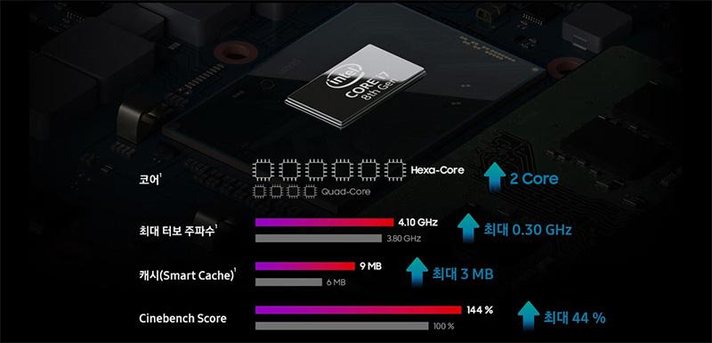 상단에는 인텔 코어 I7 8세대 CPU 이미지가 보이고 하단에는 항목별로 i7-8750H, i7-7700HQ의 사양을 비교한 그래프가 보입니다. i7-7700HQ대비 i7-8750H CPU는 코어 2개 증가, 최대 터보 주파수 0.30 GHz 증가, 캐시 최대 3 MB 증가, Cinebench Score 최대 44 %가 향상되었습니다.