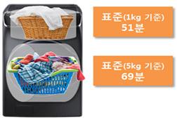 동시 세탁을 하는 경우 표준 1 kg 기준 51분, 표준 5 kg 기준 69분 소요되는 이미지
