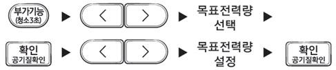 부가기능(청소3초)→좌우 방향키→목표전력량 선택→확인(공기질 확인)→좌우 방향키→목표전력량 설정→확인(공기질 확인) 이미지