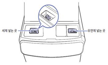 하부 애드워시 조작부 상단의 작은 도어를 열고 왼쪽 세제 넣는 곳 과 오른쪽 유연제 넣는 곳을 안내하는 이미지