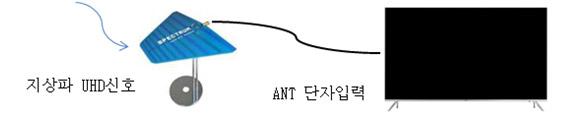 지상파 UHD 신호가 UHF 안테나로 수신되고 ANT 단자로 입력되는 이미지
