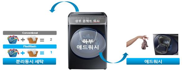 세탁기 상부는 콤팩트 워시, 하부는 애드워시 구조를 설명하는 이미지