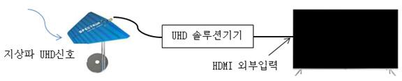 지상파 UHD 신호가 UHF 안테나로 수신되고, UHD 방송 셋톱박스를 통해 TV HDMI 외부입력 되는 이미지