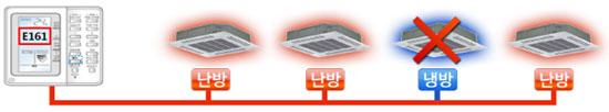실내기 운전모드를 냉방 또는 난방 중 한가지로 통일하는 표현입니다.