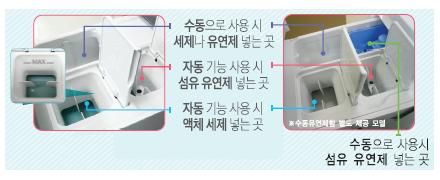 자동기능 이용 시 액제 세제와 유연제를 오른쪽에 넣으라는 이미지
