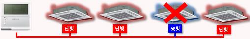 실내기 운전모드를 난방 또는 냉방 중 한가지 모드로 통일하는 이미지