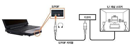 spdif와 5.1채널스피커에 디코더로 연결한 예시화면