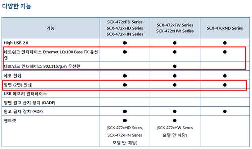 SCX-4728계열의 네트워크 및 자동양면인쇄 기능 지원사양 목록