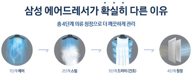 총 4단계 의류 청정으로 더 깨끗하게 관리, 1단계 에어, 2단계 스팀, 3단계 드라이(건조), 4단계(청정) 이미지