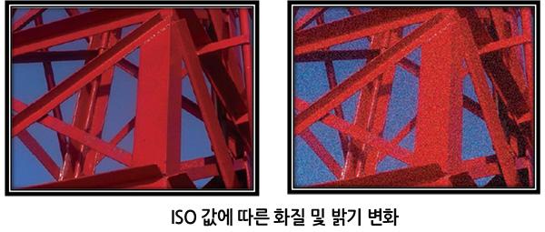 ISO 값에 따른 화질 및 밝기 변화