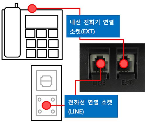 제품 뒷면에 내선 전화기 연결소켓 ext 단자 위치에 전화기 연결하는 예시 화면과 바로 밑에 전화선 연결 소켓line 단자 위치에 전화선을 연결하는 예시 화면